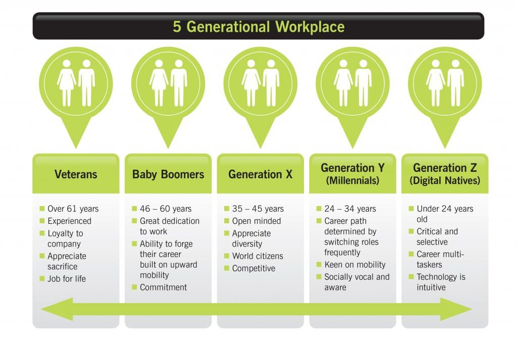 The Five Generation Workforce