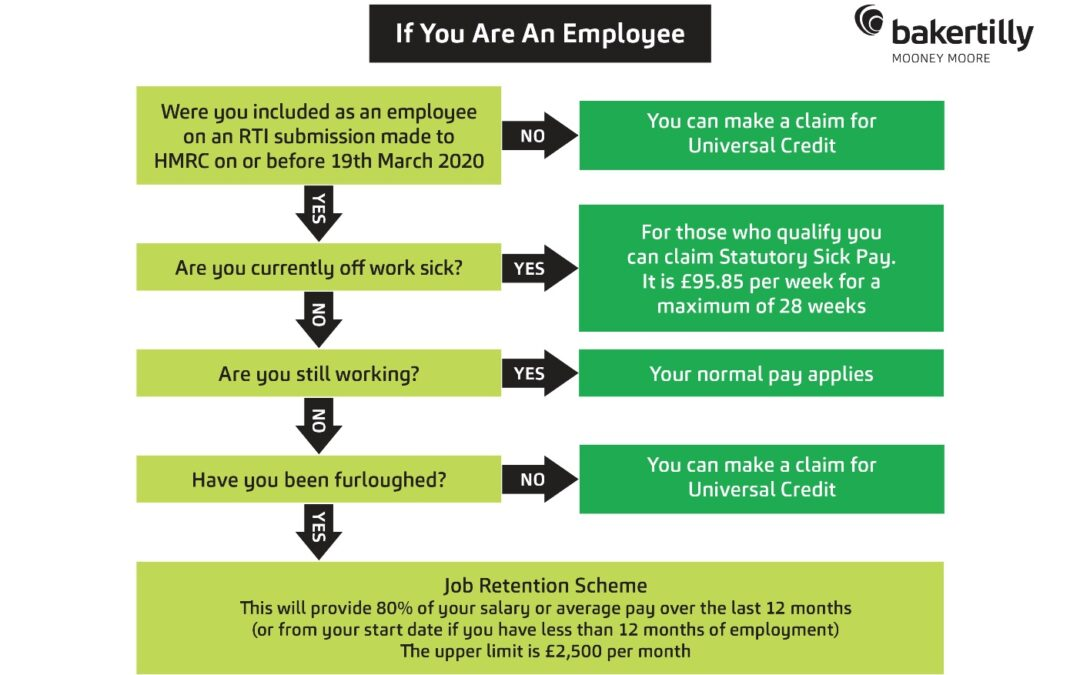 Options for Employees