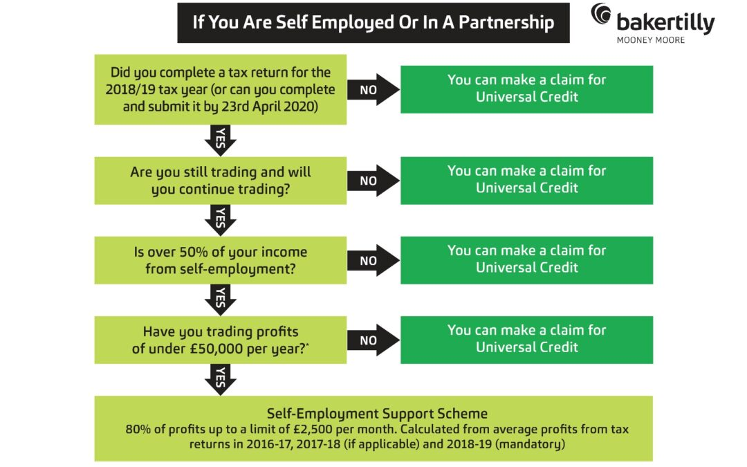 Self Employed or in a Partnership?